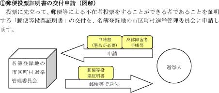1郵便投票証明書の交付申請(図解)