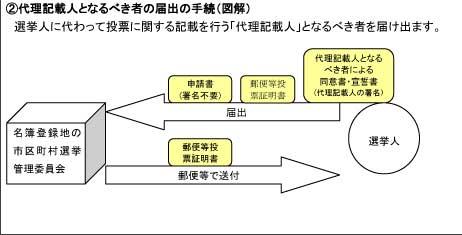 2代理記載人となるべき者の届出の手続(図解)