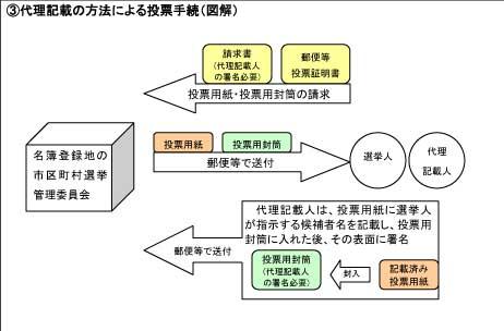 3代理記載の方法による投票手続(図解)