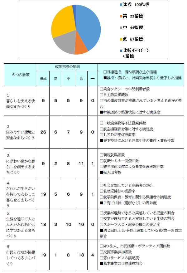 基本事業の成果指標動向(対前年度)