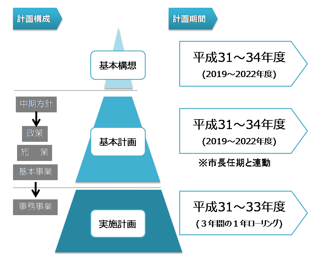 総合計画の体系と期間