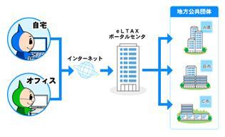 eLTAXのイメージ