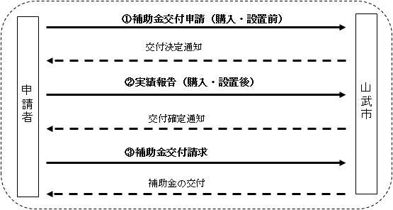 申請の手順図
