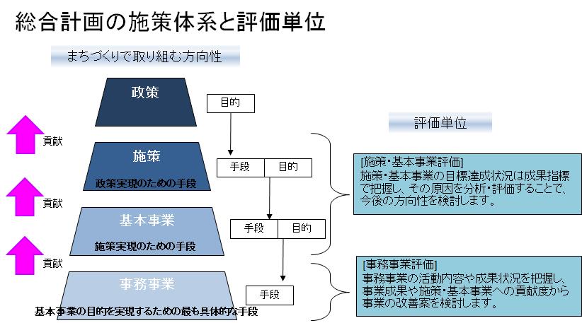 総合計画の施策体系と評価単位