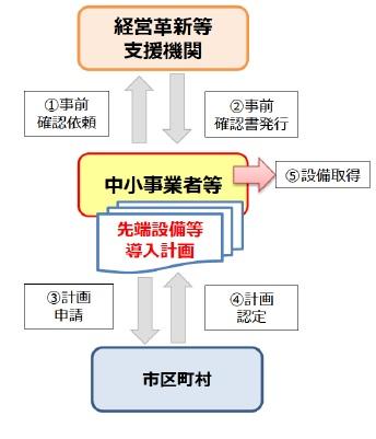 申込みから認定までの流れ(フロー図)