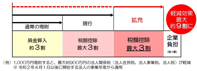 企業版ふるさと納税(出典:内閣府地方創生推進事務局)