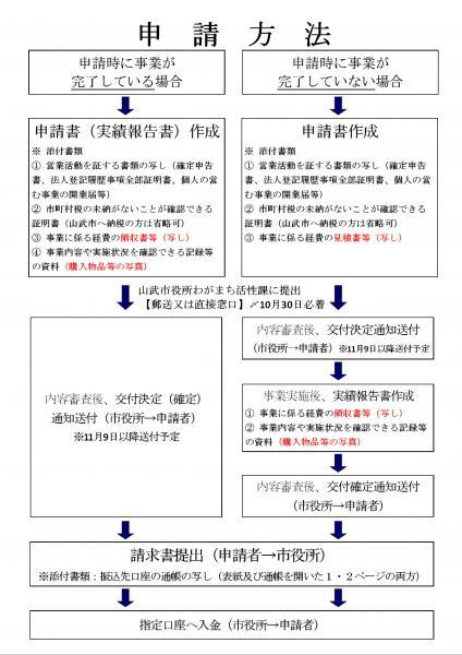 申請の方法