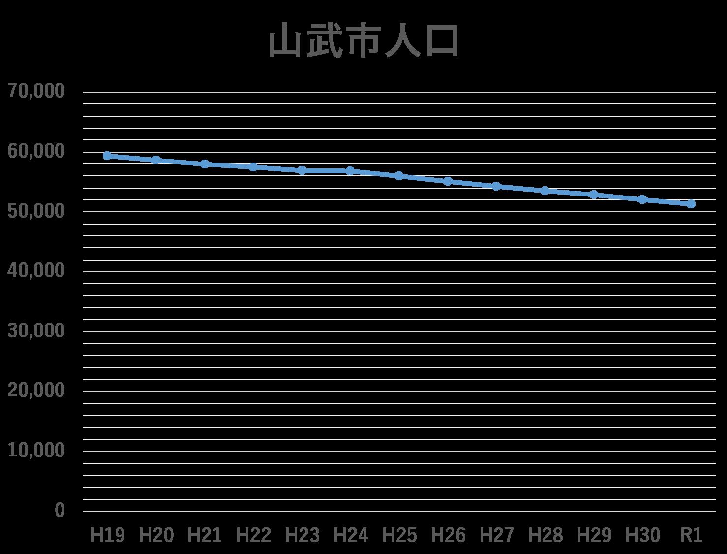 山武市の人口