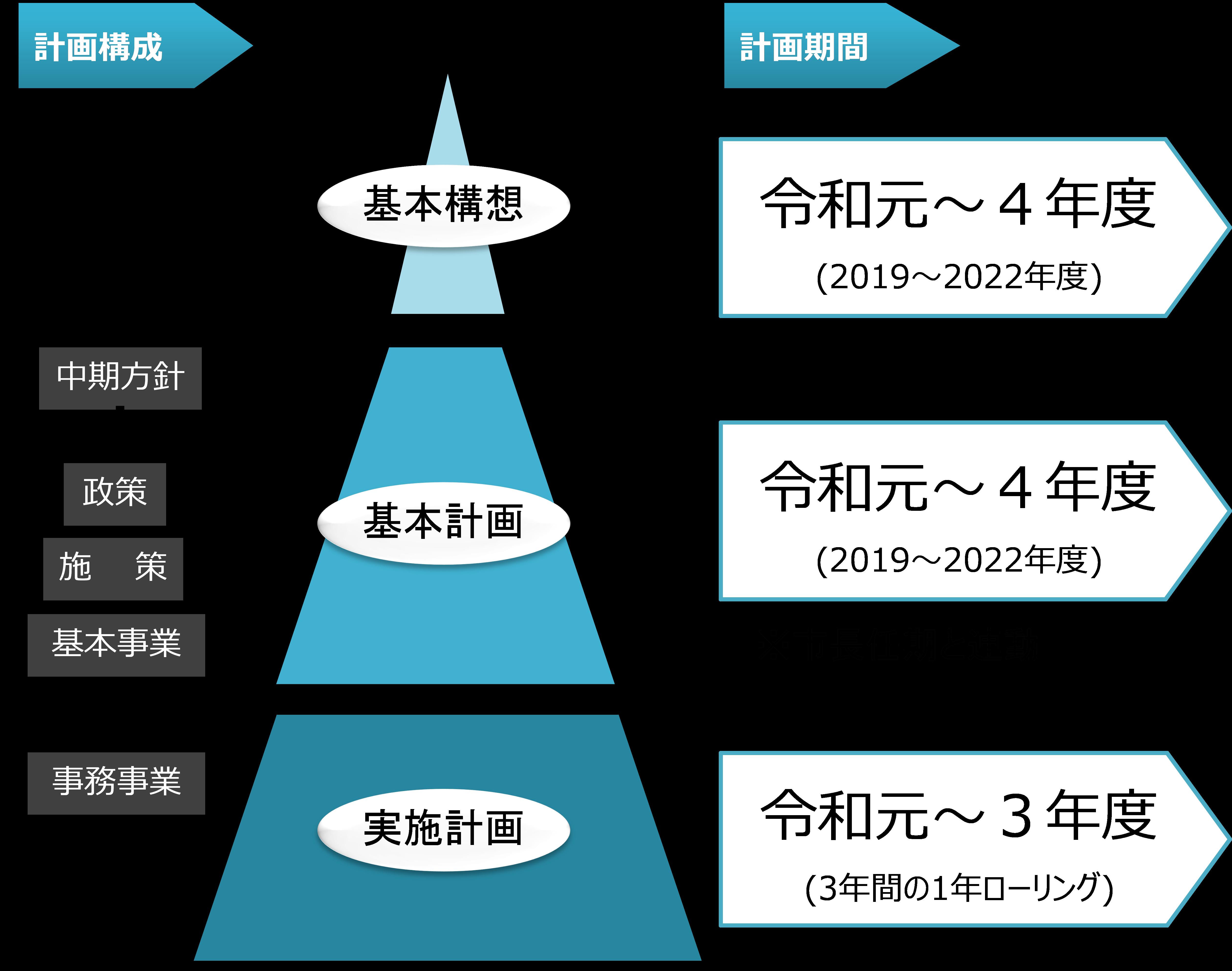 第2次総合計画の構成と期間
