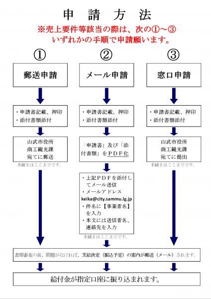20210426申請方法